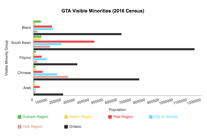 Data from the 2016 Statistics Canada census report.