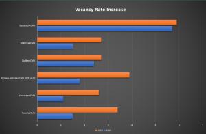 Source: Rental Market Survey (CMHC)