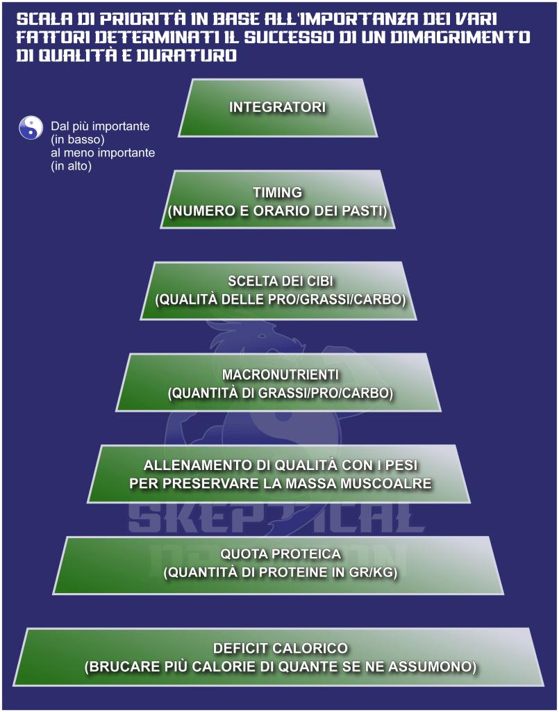 piramide dimagrimento, definizione, dieta definizione