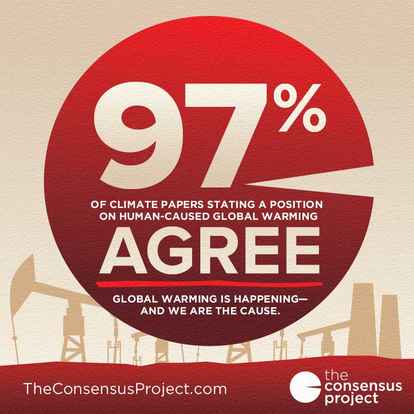 Over 97% of the papers taking a position on the cause of global warming agreed that humans are causing it.