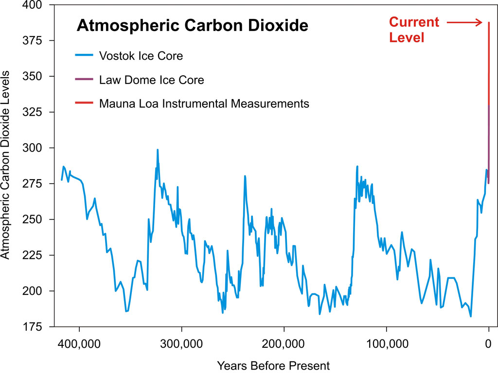 Are Co2 Levels Increasing