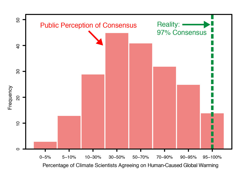 The 97 Consensus On Global Warming