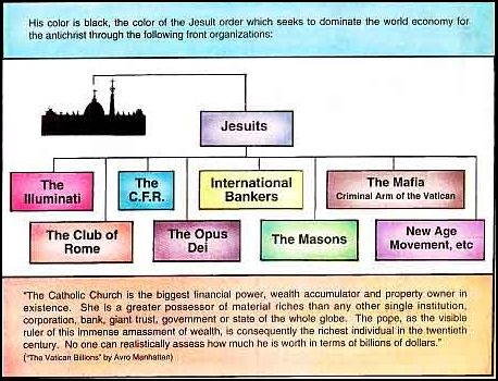 Jesuits are the Illuminati and in charge of the New World Order