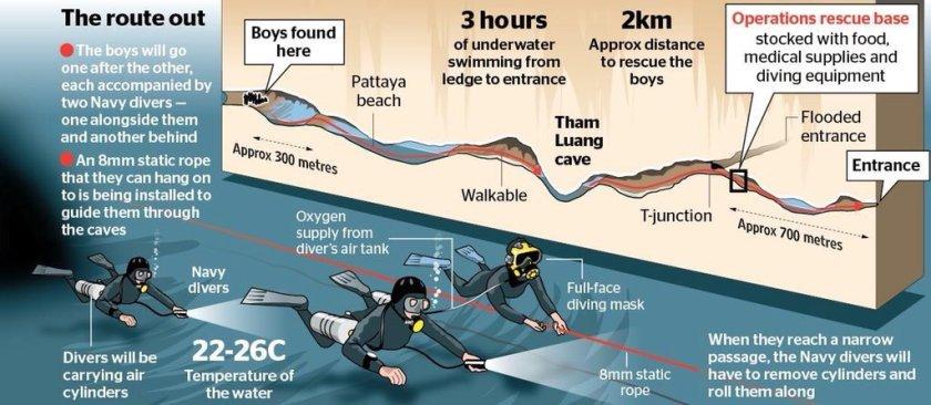 diagram of cave rescue