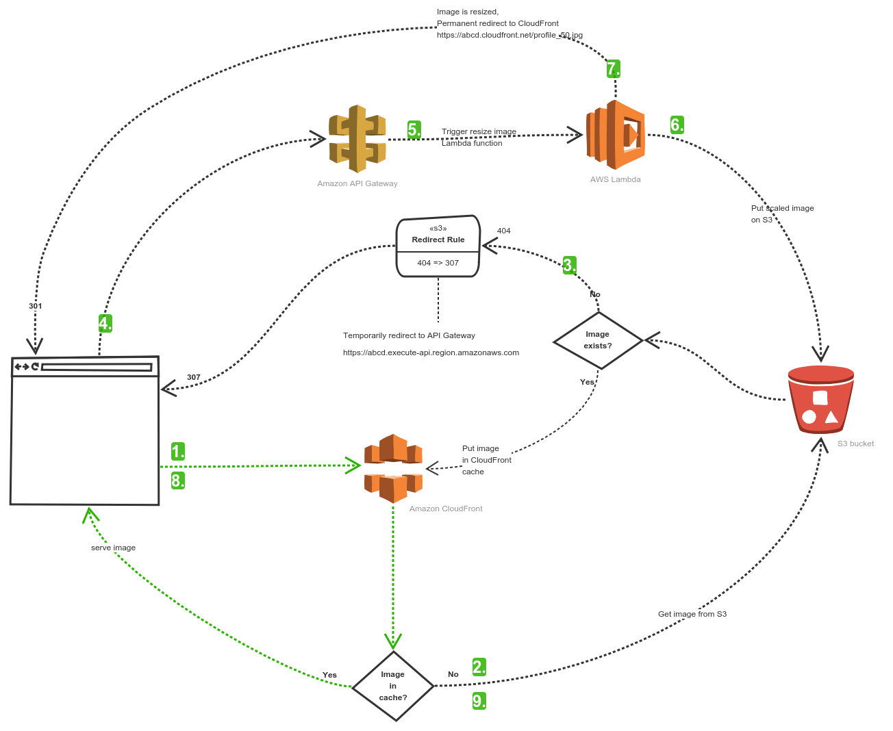 Serverless Image Resize With Amazon Lambda Function