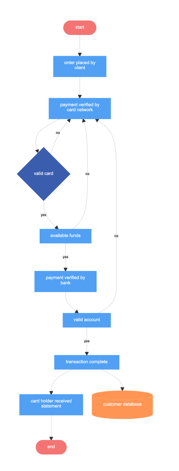 Credit Card Payment Process - Flowchart example