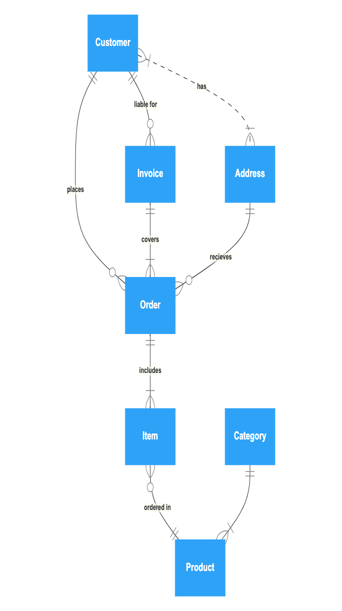 Simple order process