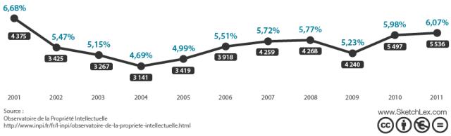 Progression annuelle du nombre d'oppositions administratives et pourcentage des demandes opposées