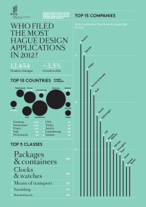 WIPO infographics: statistics on PCT design applications filed in 2012