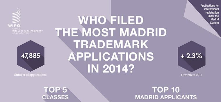 Demandes de marques «internationales» déposées en 2014