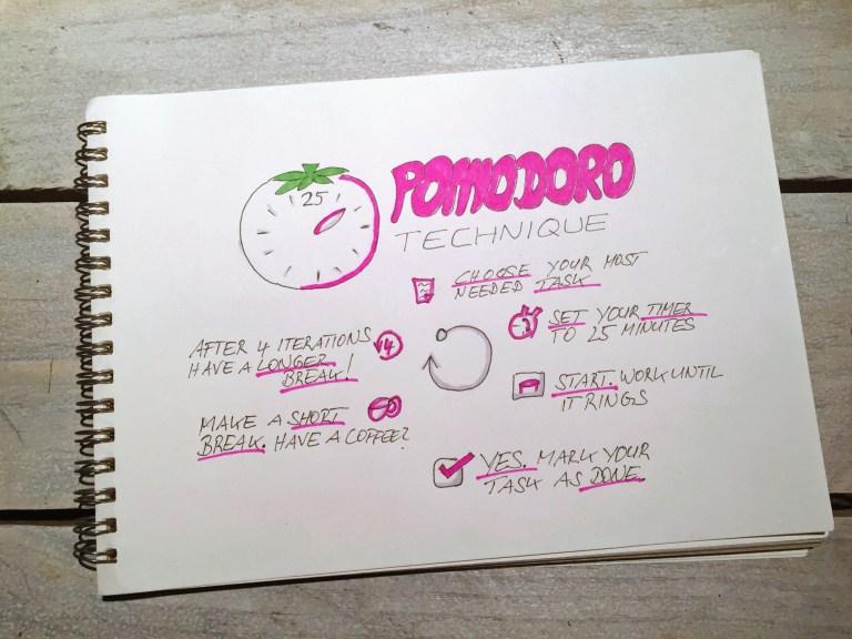 pomodoro technik sketchnote.info