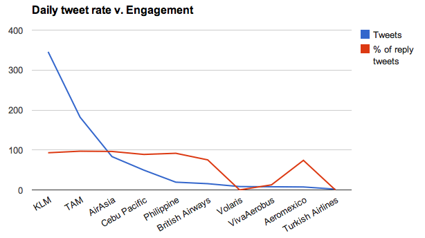 Tweets v Engagement