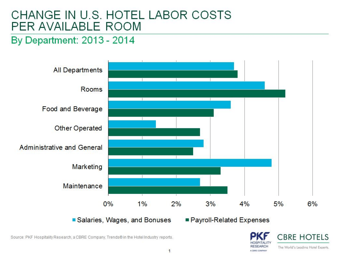 4 Charts Showing Increases In U S Hotel Workers Salaries