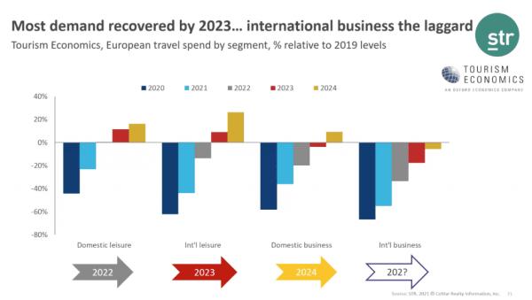 Dépenses de voyages en Europe par segment, pourcentage par rapport aux niveaux de 2019.  Image: STR