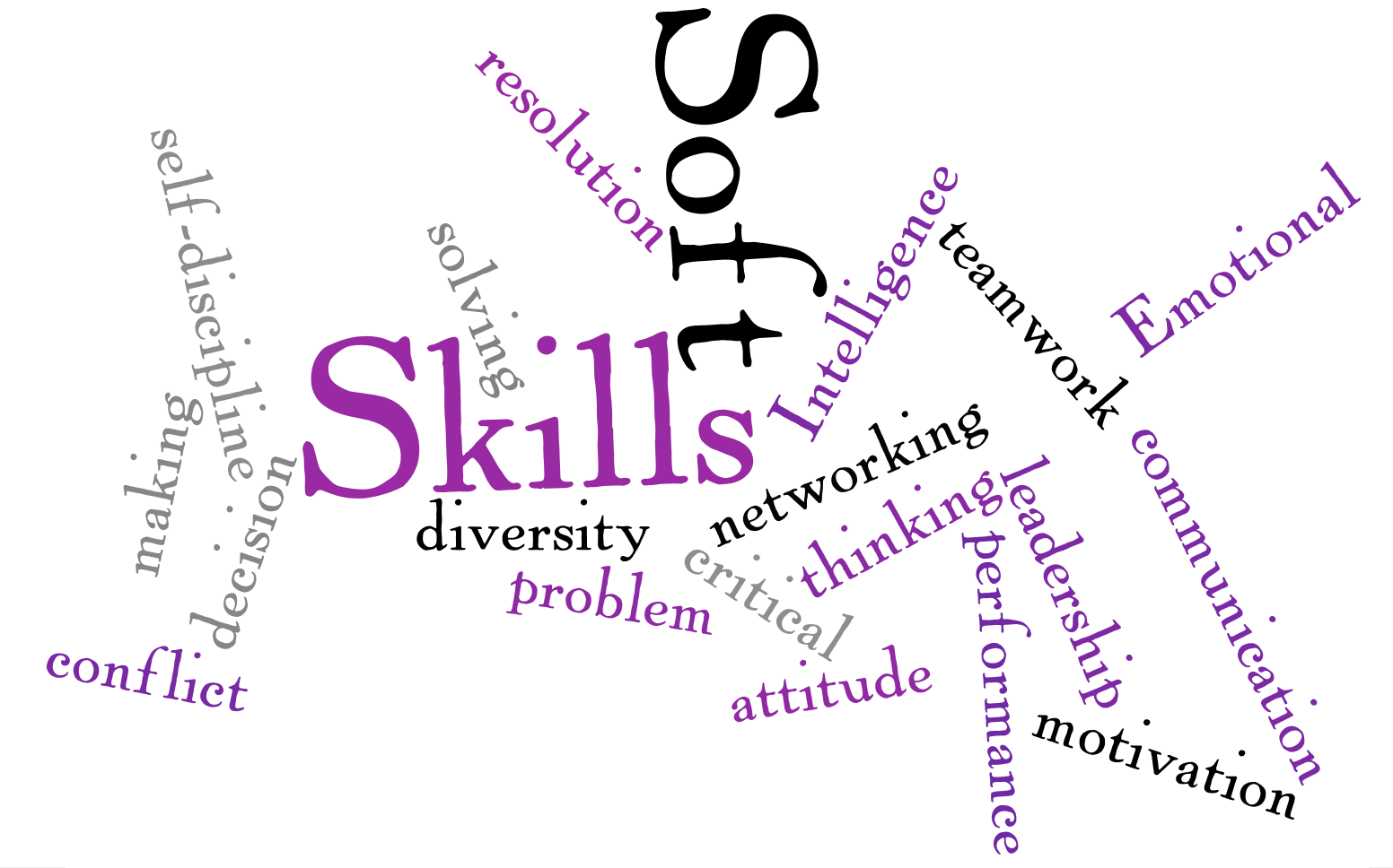 E Learning Soft Skills