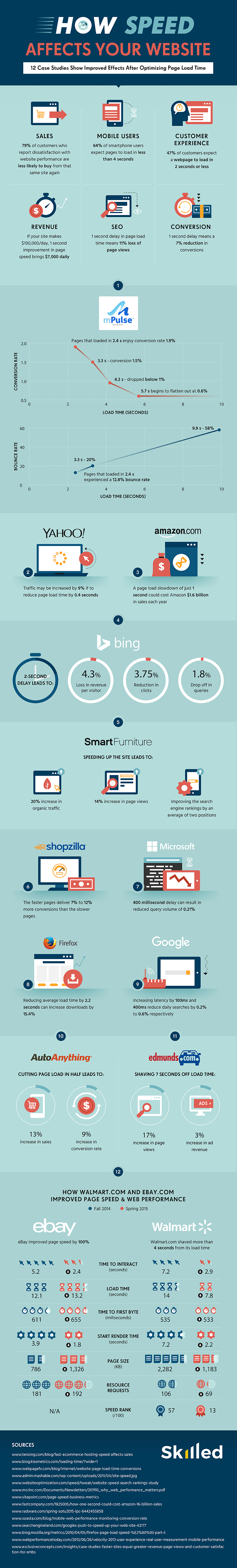 website-speed_infographic_skilled_final
