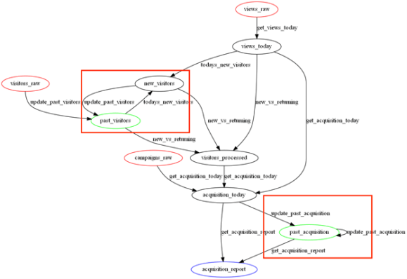 worst data pipeline cycles