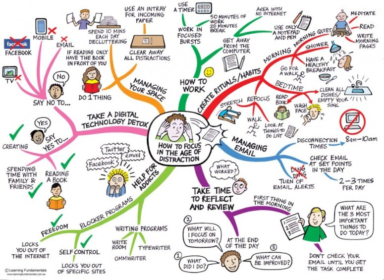 How to focus minimize distractions and get things done
