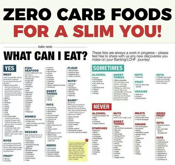 Zero Carb Foods For a Slim You!