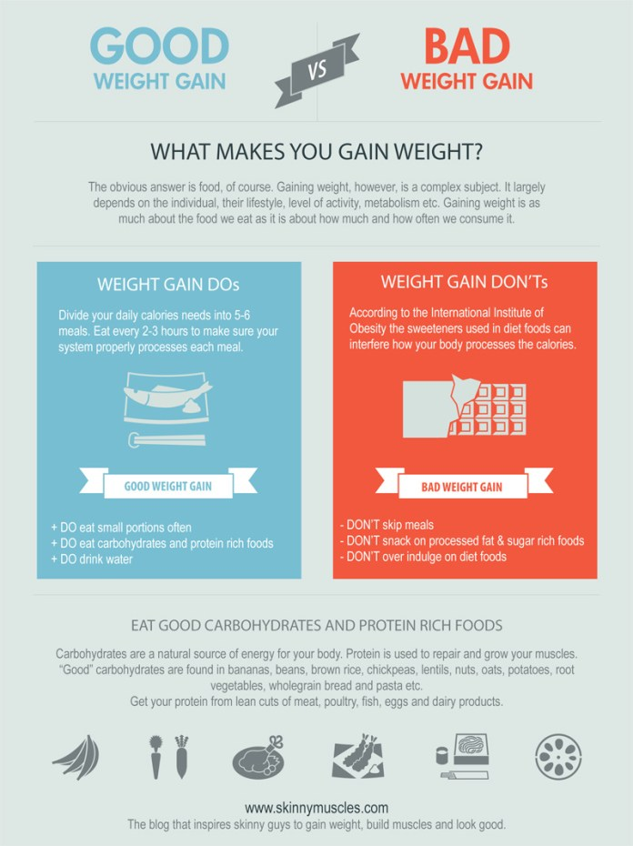 What makes you gain weight