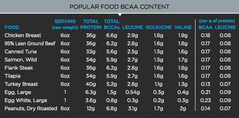 bcaas in food