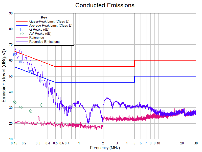 HLK-PM01 - Conducted Emissions - Class B - BS EN 61000-6-3:2007+A1:2011 Electromagnetic compatibility (EMC). Generic standards. Emission standard for residential, commercial and light-industrial environments - Live Side using Filter 1