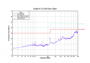 Graph 5 - Measurement System, measuring the G-Cell with the Door Open.