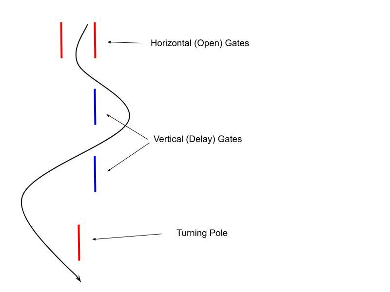 Slalom gates
