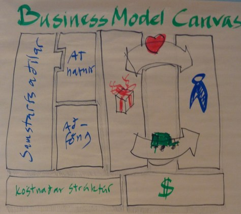 Teikning Hróbjarts af Business Model Canvac