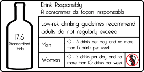 Canada's Low Risk Alcohol Drinking Guidelines (LRDG)