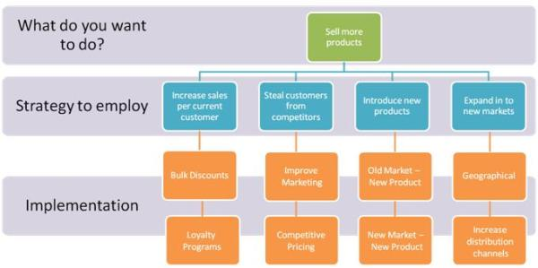 Consulting Case Framework – Growth Strategies | Life is a ...