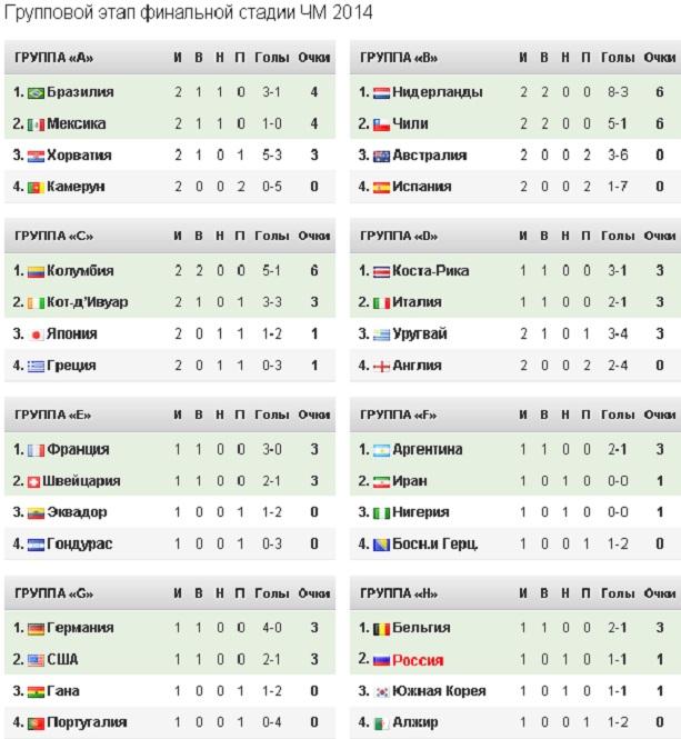Турнирная таблица чемпионата мира 2014