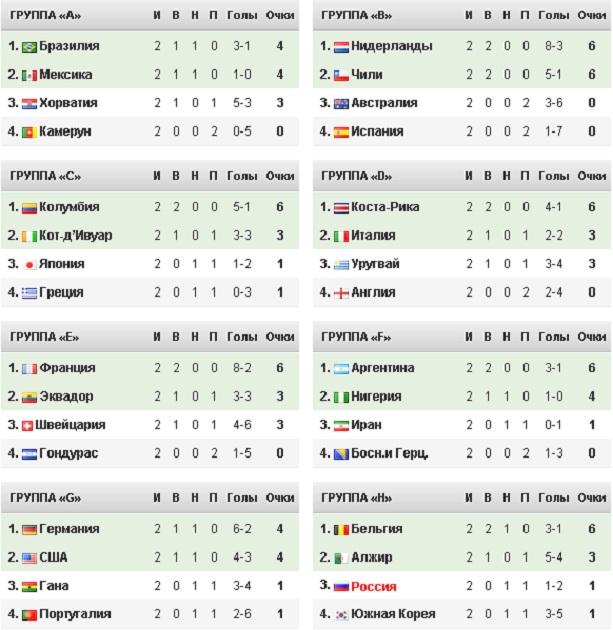 турнирная таблица чемпионата мира по футболу 2014