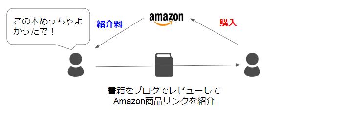 Amazonアフィリエイトの仕組み