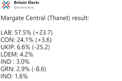 margate central result
