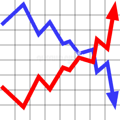 red line rising blue falling.png