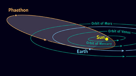 The highly elongated orbit of asteroid 3200 Phaethon