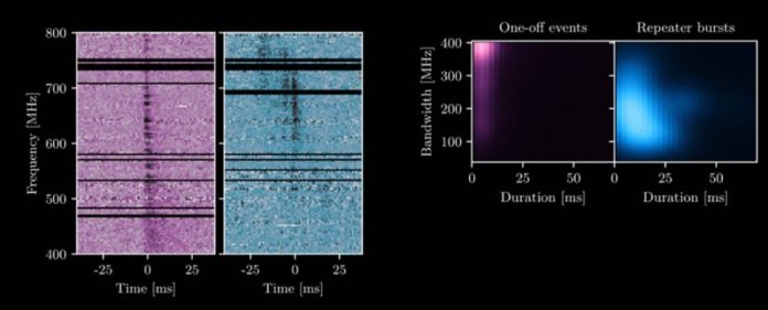 Repeating vs. non-repeating fast radio bursts