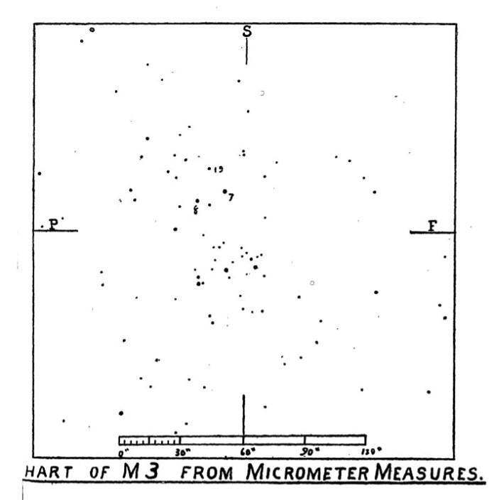 बरनार्ड का चर मूल नक्शा