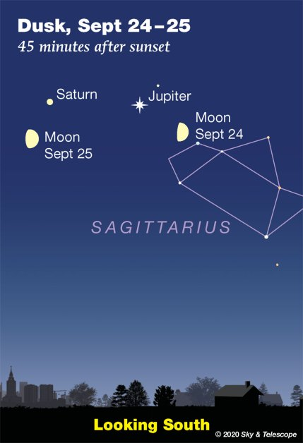 Moon under Jupiter and Saturn, Sept 24-25, 2020