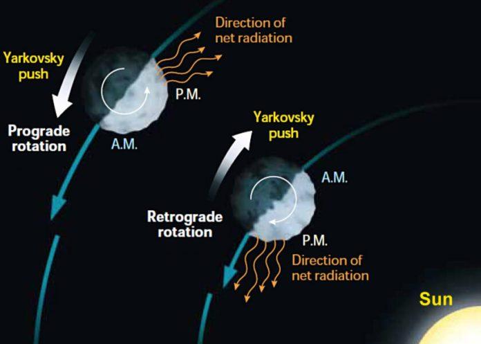 Yarkovsky effect schematic