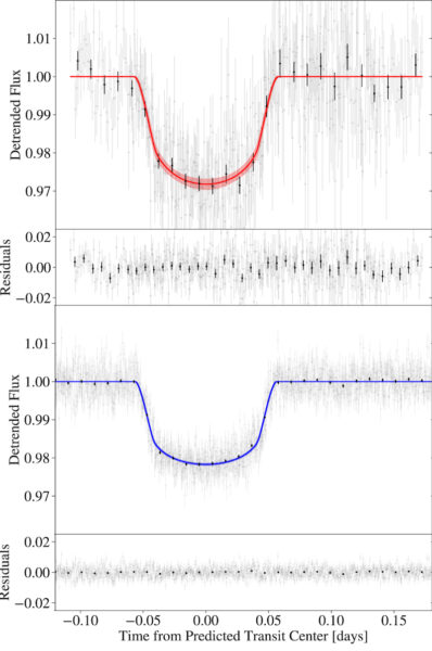 The transit light curve and residuals for HAT-P-18b