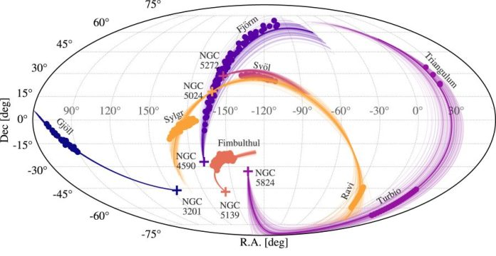 A sky map showing the 6 globular clusters that the authors associate with 8 stellar streams.