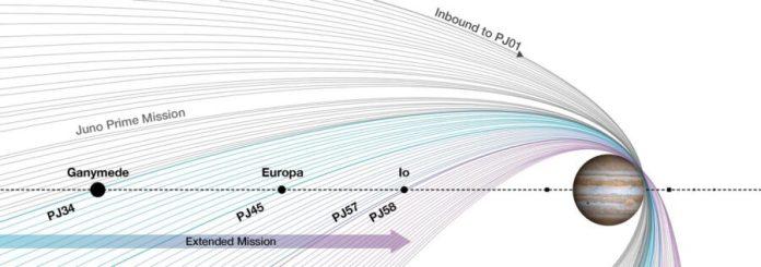 Juno orbits, past and future