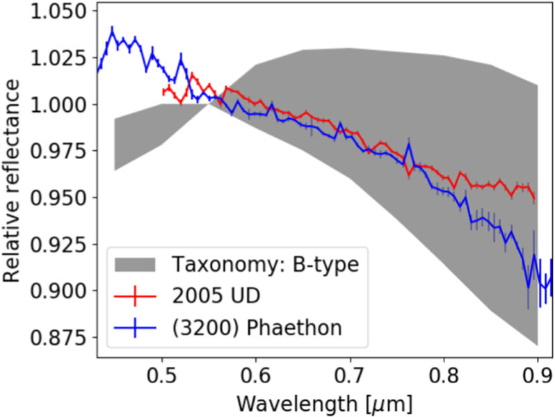 A graph comparing the spectra of 2005 UD and 3200 Phaethon.