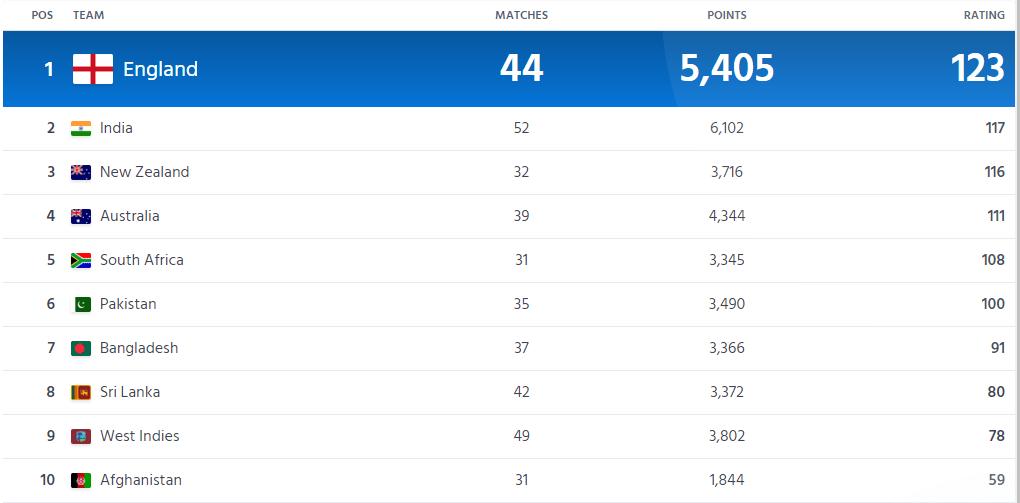 ICC MEN'S ODI Ranking