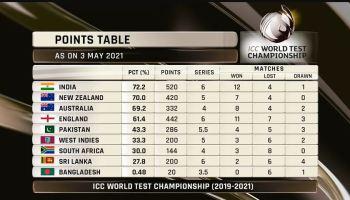 ICC World Test Championship Stats 2019-2021