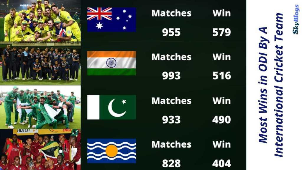 Most Wins in ODI By A International Cricket Team