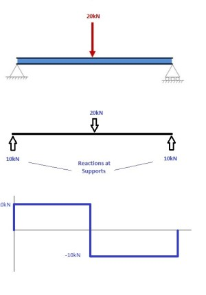 How to Draw Bending Moment Diagrams | SkyCiv