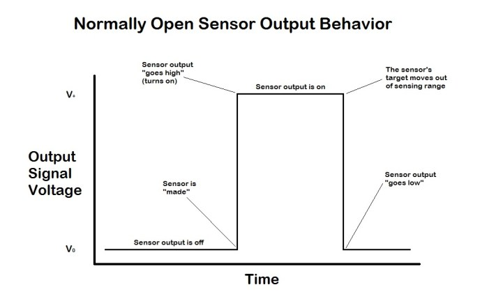 """A graph depicting an example of sensor output behavior for a Normally Open sensor. By default, the sensor's output is off, or """"low."""" When the sensor detects an object in its sensing range, the output is switched on. When the object then leaves the sensor's range, the output returns to its default state of low."""